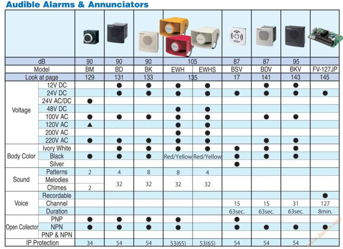 Loa Báo Hiệu Cảnh Báo Patlite, Bảng Chọn Loa Báo Hiệu Cảnh Báo Patlite - Loa-coi-bao-hieu-Patlite-Audible-Alarms-Annouciator